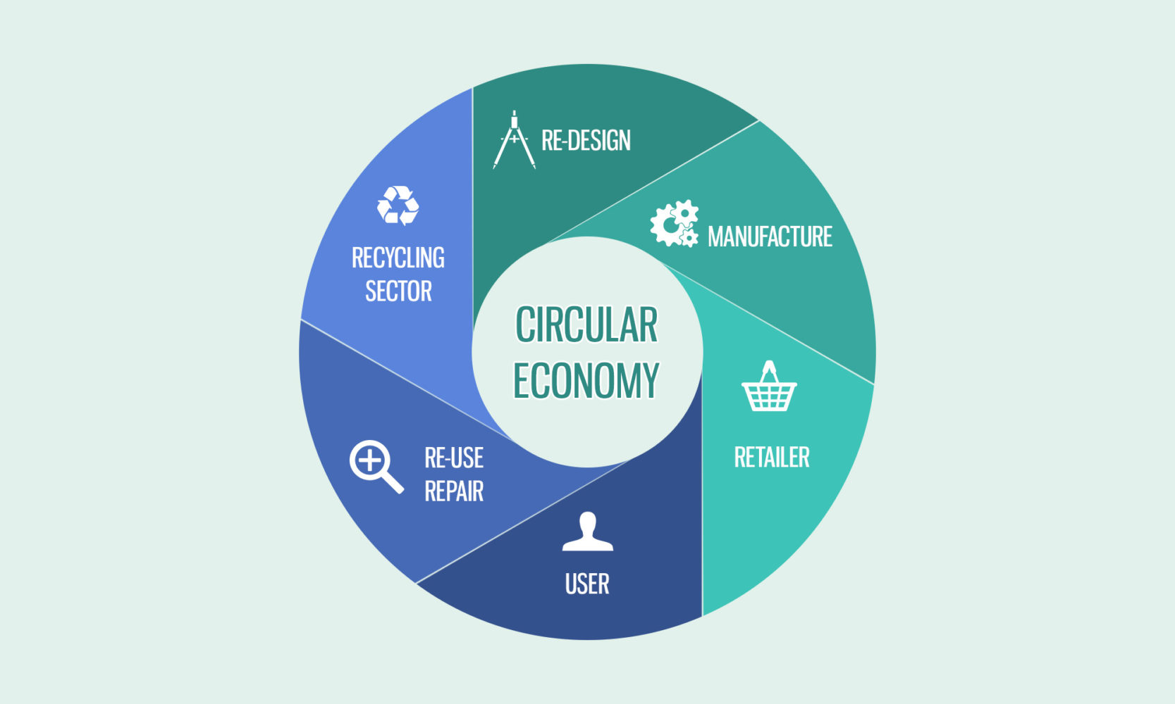 http://golocal-ukraine.com/wp-content/uploads/2018/06/infografica-circular-economy-1-e1529504335849.jpg